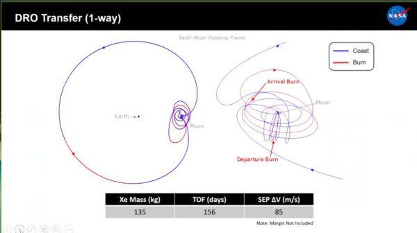 Gateway má být schopna odletu zgravitačního vlivu Měsíce, a při následném příletu přejít na jinou dráhu. Na obrázku je znázorněn 156denní přelet zpolární dráhy NRHO na rovníkovou DRO. Největší vzdálenost Gateway od Země je během přeletu téměř 750 milionů kilometrů. Byl propočítán i 169denní přelet zNRHO na dráhu EML2 Halo, přelet zNRHO Sna NRHO N a podobně. Během přeletů nemá být na palubě posádka. Tu má přivézt Orion, jakmile bude Gateway na požadované oběžné dráze.