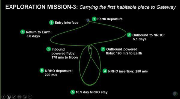 21denní letová trajektorie EM-3 vyžaduje celkovou změnu rychlosti u Měsíce 838 m/s.