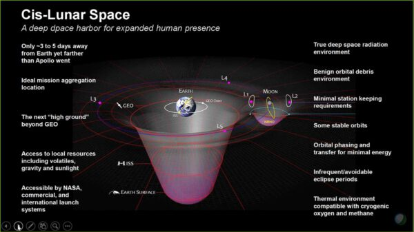 Vizualizace gravitačních studen ukazují výhody umístění Gateway u Měsíce k získání zkušeností pro další expanzi lidské přítomnosti