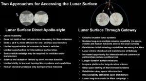 Porovnání přístupu přímých misí na Měsíc vs. přes Gateway