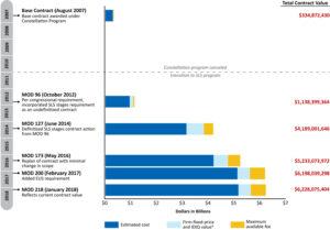 Vývoj celkové hodnoty smlouvy sBoeingem od analýz vrámci programu Constellation zroku 2007 až do současné podoby na výrobu dvou centrálních stupňů SLS a jednoho stupně EUS