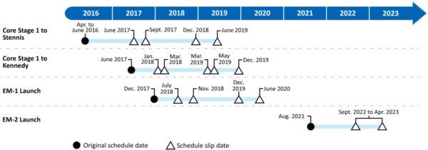Rekapitulace dosavadních skluzů vdodání centrálního stupně CS-1 a termínu startu
