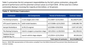Přehled všech uzavřených smluv na jednotlivé díly raket SLS. Smlouva sATK (nyní NGIS) byla uzavřena na SRB pro pozemní zážehové testy a tři letové dvojice. Smlouva na LVSA je pro EM-1 (tabulka neobsahuje dodatek pro EM-2).