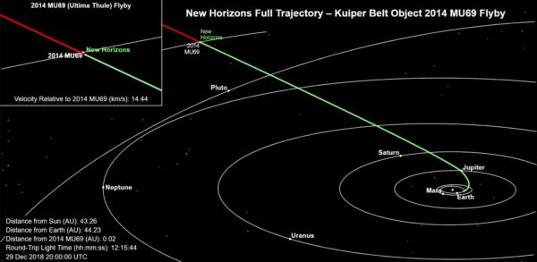 Poloha New Horizons vůči Ultima Thule