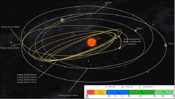 Dráha sondy Solar Orbiter.