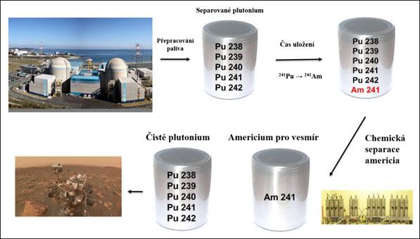 Zjednodušený proces výroby americia