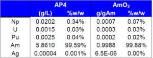 V průběhu separace se získá americium v roztoku (AP4), pro využití se musí převést do pevné formy peletek z oxidu americia (AmO2.) Z tabulky je vidět, že se úspěšně podařilo dosáhnout velmi vysoké čistoty americia