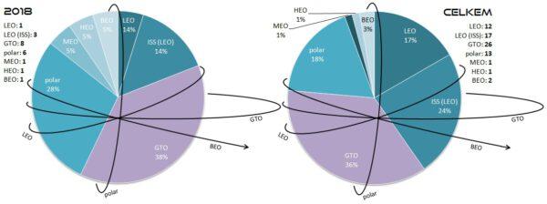 Poměr startů všech raket SpaceX podle cílové oběžné dráhy. Levý graf znázorňuje starty v roce 2018. Pravý graf zobrazuje poměry všech startů v historii SpaceX. V levém a pravém horním rohu jsou pak k dispozici počty startů na jednotlivé oběžné dráhy v uvedených letech. Vysvětlivky: LEO - Low Earth Orbit (nízká oběžná dráha), polar - polární oběžná dráha, GTO - Geostationary Transfer Orbit (dráha přechodová ke geostacionární), MEO - Medium Eart Orbit (střední oběžná dráha), HEO - High Earth Orbit (vysoká oběžná dráha), BEO - Beyond Earth Orbit (oběžná dráha mimo sféru gravitačního vlivu Země).