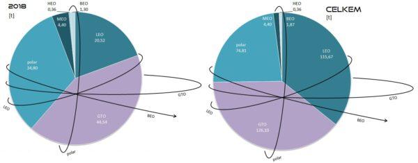 Celková hmotnost všech nákladů vynesených raketami SpaceX na jednotlivé oběžné dráhy v roce 2018 (vlevo) a celkem (vpravo). Vysvětlivky: LEO - Low Earth Orbit (nízká oběžná dráha), GTO - Geostationary Transfer Orbit (dráha přechodová ke geostacionární), polar - polární oběžná dráha, MEO - Medium Eart Orbit (střední oběžná dráha), HEO - High Earth Orbit (vysoká oběžná dráha), BEO - Beyond Earth Orbit (oběžná dráha mimo sféru gravitačního vlivu Země).