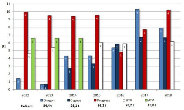 Hmotnost nákladu dopraveného na ISS jednotlivými zásobovacími loděmi v daném roce. Hodnoty v každém sloupci označují počet všech úspěšných zásobovacích misí. Pod grafem je pak uveden souhrn veškerého nákladu dopraveného na stanici jednotlivými loděmi od roku 2012, kdy Dragon k ISS zamířil poprvé.