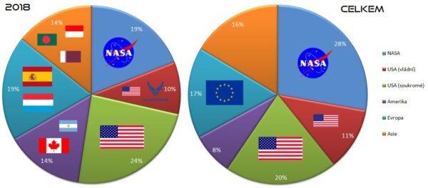 Podíl všech primárních zákazníků SpaceX, jejichž náklad byl vynesen na oběžnou dráhu.