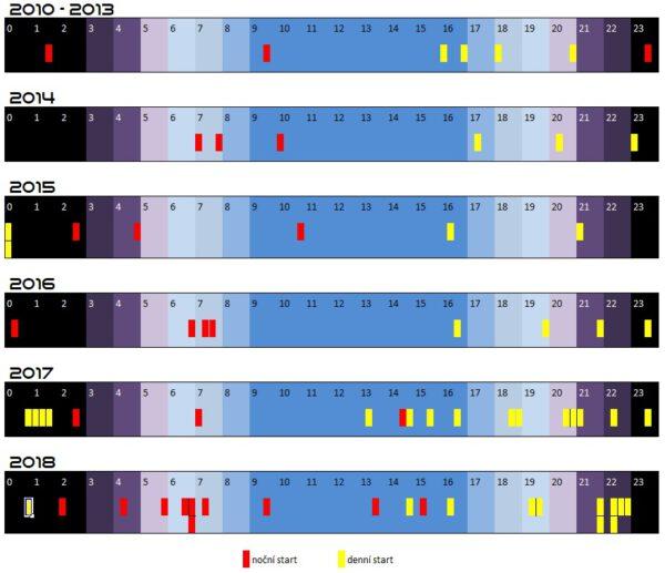 Časové schéma všech startů SpaceX v letech 2010 - 2018 s rozlišením denních a nočních startů.