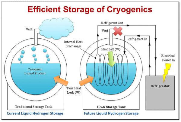 Schematický rozdíl mezi dřívější (vlevo) a novou (vpravo) metodou uchovávání kryogenních látek.