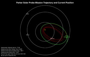 Pozice sondy Parker Solar Probe z 28. ledna 2019 se zeleně vyznačenou přeletěnou a červeně vyznačenou plánovanou trasou.