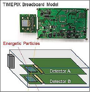 Český detektor Timepix