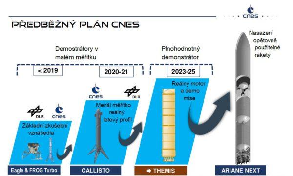 Takto vypadá předběžný plán CNES. Budoucnost je však neznámá.