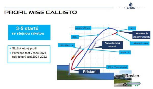Plánovaný konečný letový profil.