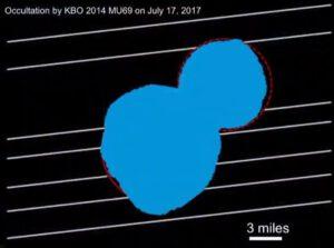 Porovnání předpokládaného (červená čára) a skutečného tvaru planetky. Odhad tvaru učiněn podle pozorování zákrytu 17. 7. 2017. NASA/JHUAPL/SwRI