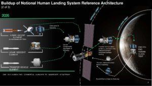 Předběžná architektura druhé povrchové mise