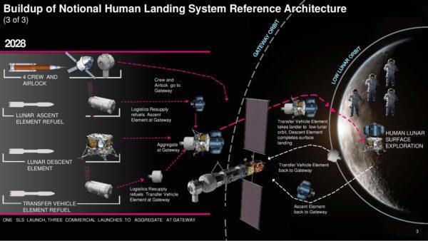 Předběžná architektura třetí povrchové mise