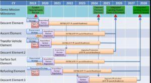 Předběžná časová osa pro získání všech prvků povrchového systému