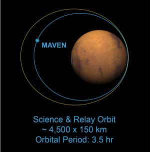 Srovnání původní (žluté) a nové (modré) oběžné dráhy sondy MAVEN.