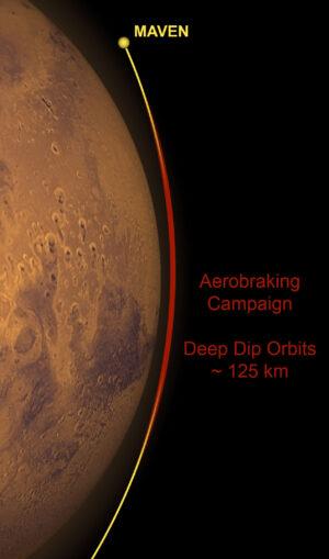 Při aerobrakingu bude sonda prolétávat jen 125 kilometrů nad povrchem Marsu.
