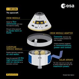 Infografika, která srozumitelně popisuje jednotlivé díly lodi Orion.