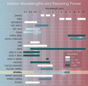 Schopnost rozlišení různých misí v jednotlivých vlnových délkách.
