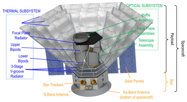 Konstrukce teleskopu SPHEREx