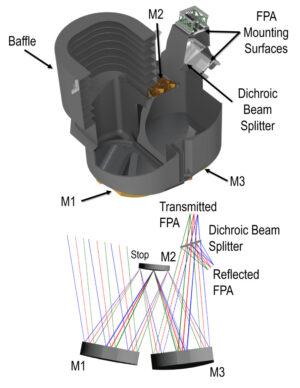Optika teleskopu SPHEREx