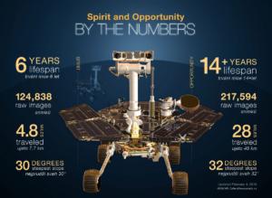 Infografika k zakončení mise MER. Zdroj: NASA/JPL-Caltech