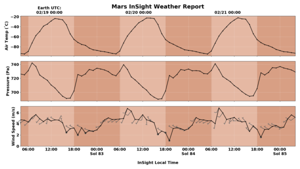 Záznam teploty, tlaku a rychlosti větru v okolí InSight