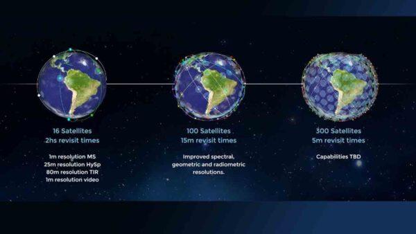 Čím více družic tvoří systém, tím častěji snímkování daného místa probíhá.