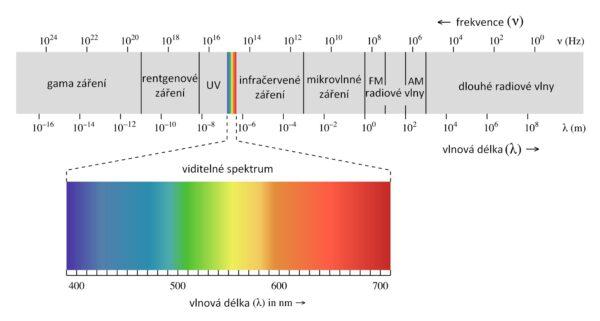 Elektromagnetické spektrum.