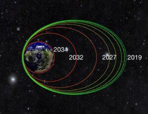 Postupné snižování oběžné dráhy vlivem tření o atmosféru v nejnižším bodě dráhy
