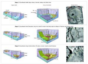 Evoluce hlubokého kráteru, který svým dnem zasahuje do vrstev podzemní vody