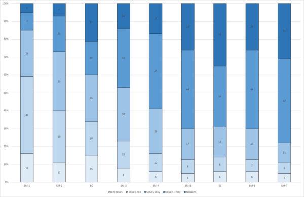 Výsledky našich anket o odkladech startů rakety SLS.