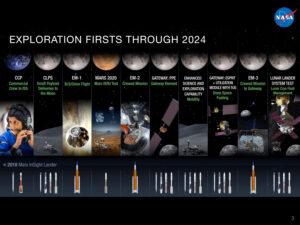 Nejnovější plán zveřejněný v návrhu rozpočtu NASA dne 11. března vyčleňuje moduly ESPRIT a UM z mise EM-3. Naznačuje novou podobu UM i tahač pro dopravu nových modulů k PPE.