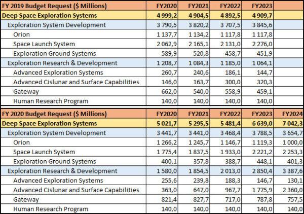 Porovnání výhledového financování průzkumných systémů dle návrhu rozpočtu na fiskální rok 2019 a dle návrhu na fiskální rok 2020. Tabulka dokládá pokles financování SLS oproti loňskému návrhu ve prospěch financování lunárních povrchových systémů a Gateway.