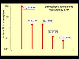 Pět nejvíce zastoupených plynů v amtosféře Marsu podle přístroje SAM na roveru Curiosity.