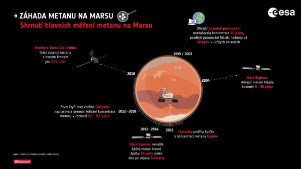 Srovnání měření koncentrací metanu různými sondami.