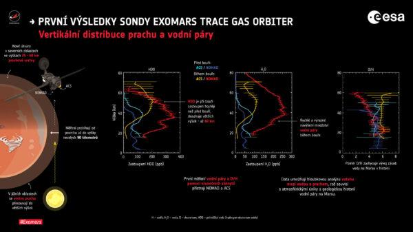 Sonda TGO odhalila vztahy mezi vodní párou v atmosféře a prašnou bouří.