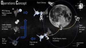 Koncept pilotované mise na Měsíc, Lockheed Martin, duben 2019