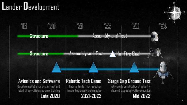 Časová osa vývoje landeru, koncept Lockheed Martin, duben 2019