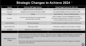 Změny v urychlené architektuře přistání na Měsíci (2024) oproti původní (2028). Kvůli omezením daným nutností urychlené realizace je mise 2024 koncipována jako poměrně minimalistická. Práce na povrchu se mají podobat dvoučlenným výsadkům z doby Apolla.
