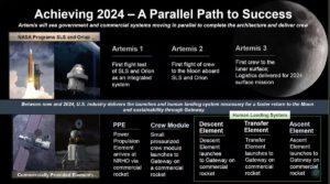 Prvky potřebné pro podporu přistání na Měsíci v roce 2024