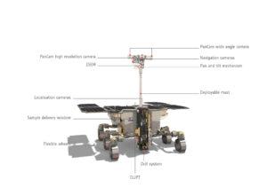 Hlavní prvky roveru Rosalind Franklin.