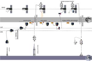 Projekt HERACLES využívá zázemí stanice Gateway včetně kanadského robotického ramene