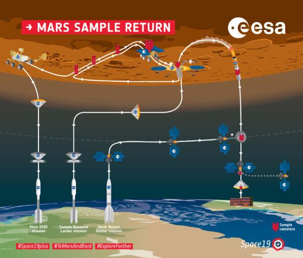 Schéma programu Mars Sample Return platné v květnu 2019.